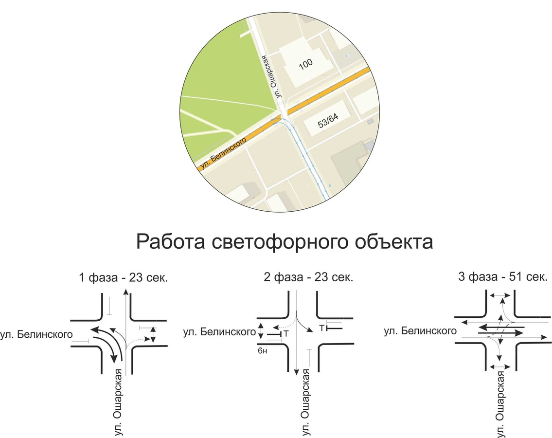 Режим работы светофора изменен на перекрестке улиц Белинского и Ошарской - фото 1